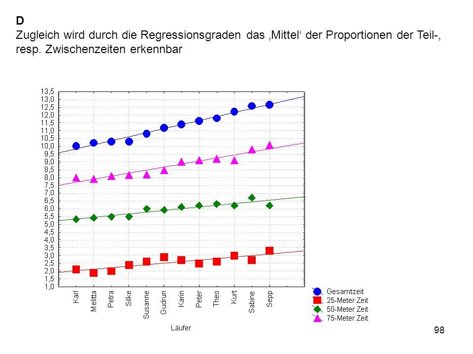 98 D Zugleich wird durch die Regressionsgraden das Mittel der Proportionen der Teil-, resp. Zwischenzeiten erkennbar