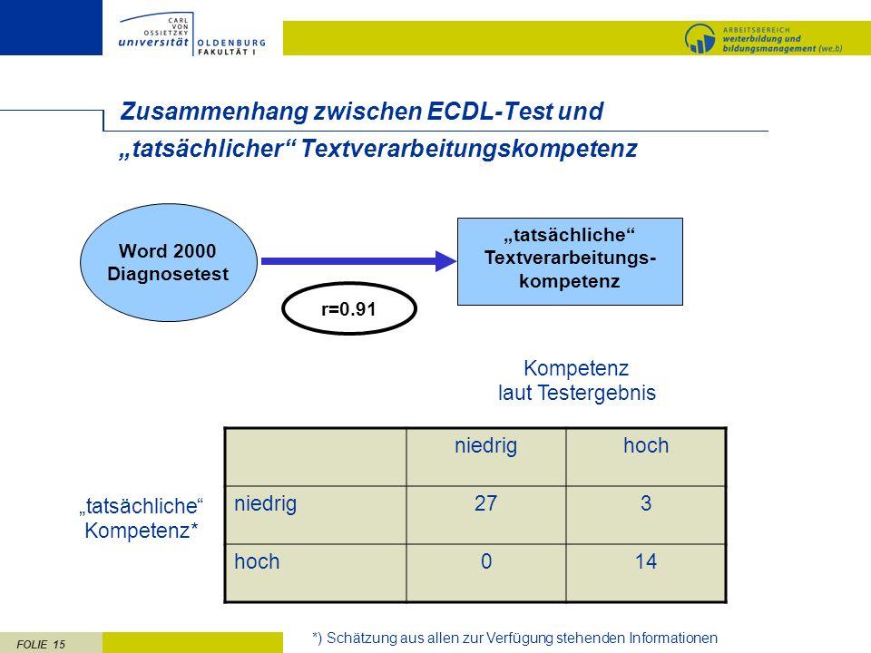 FOLIE 15 Zusammenhang zwischen ECDL-Test und r=0.91 tatsächliche Textverarbeitungs- kompetenz tatsächlicher Textverarbeitungskompetenz Word 2000 Diagn