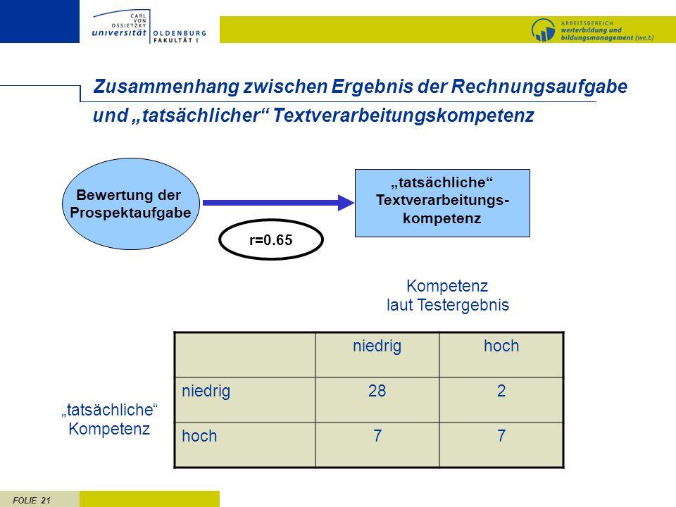 FOLIE 21 Zusammenhang zwischen Ergebnis der Rechnungsaufgabe r=0.65 tatsächliche Textverarbeitungs- kompetenz und tatsächlicher Textverarbeitungskompe