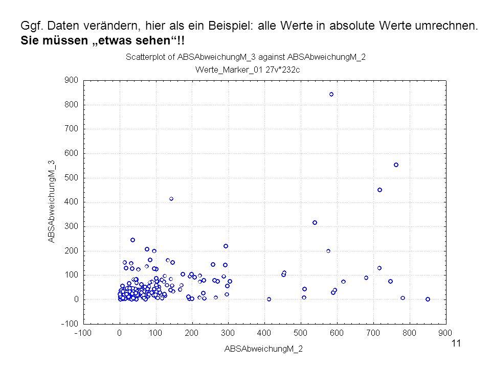 11 Ggf. Daten verändern, hier als ein Beispiel: alle Werte in absolute Werte umrechnen. Sie müssen etwas sehen!!