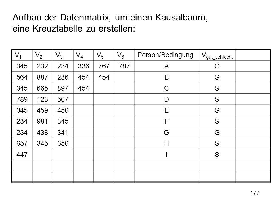 177 Aufbau der Datenmatrix, um einen Kausalbaum, eine Kreuztabelle zu erstellen: V1V1 V2V2 V3V3 V4V4 V5V5 V6V6 Person/BedingungV gut_schlecht 34523223