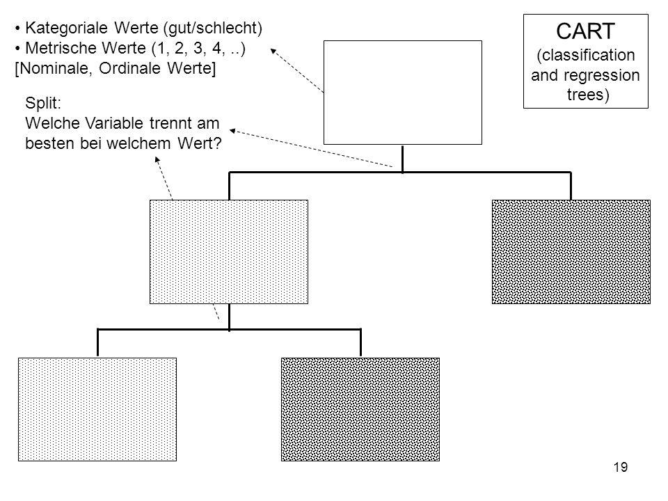 19 Kategoriale Werte (gut/schlecht) Metrische Werte (1, 2, 3, 4,..) [Nominale, Ordinale Werte] Split: Welche Variable trennt am besten bei welchem Wer