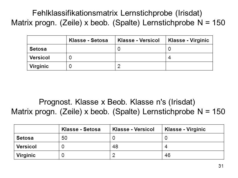 31 Fehlklassifikationsmatrix Lernstichprobe (Irisdat) Matrix progn. (Zeile) x beob. (Spalte) Lernstichprobe N = 150 Klasse - SetosaKlasse - VersicolKl