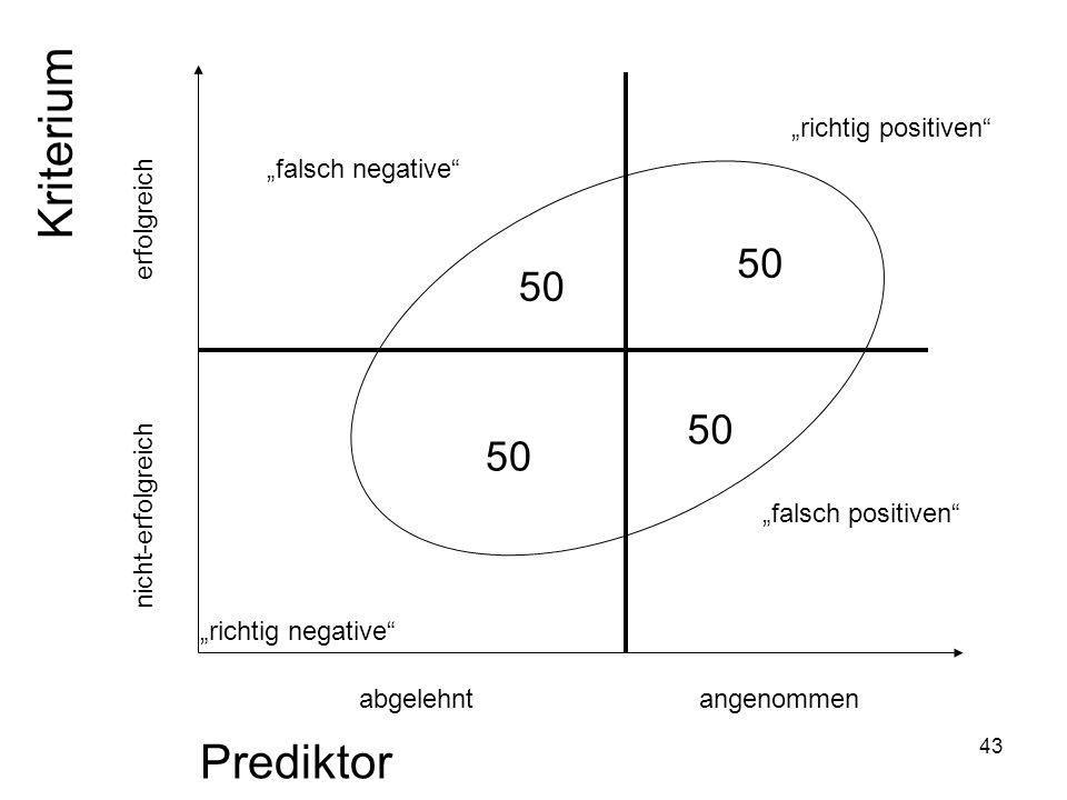 43 Prediktor Kriterium richtig positiven falsch positiven falsch negative richtig negative angenommenabgelehnt erfolgreich nicht-erfolgreich 50
