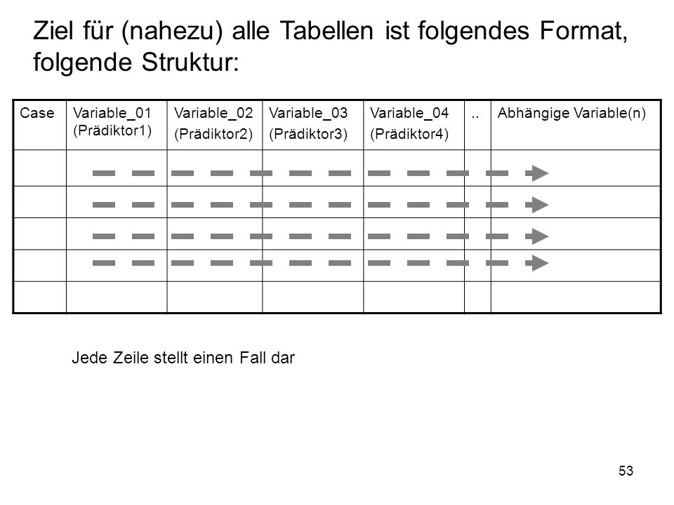 53 Ziel für (nahezu) alle Tabellen ist folgendes Format, folgende Struktur: CaseVariable_01 (Prädiktor1) Variable_02 (Prädiktor2) Variable_03 (Prädikt