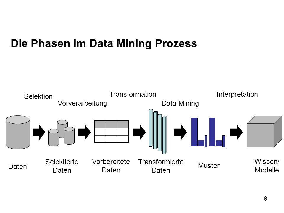 6 Die Phasen im Data Mining Prozess Daten Selektierte Daten Selektion Vorverarbeitung Transformation Data Mining Interpretation Vorbereitete Daten Tra