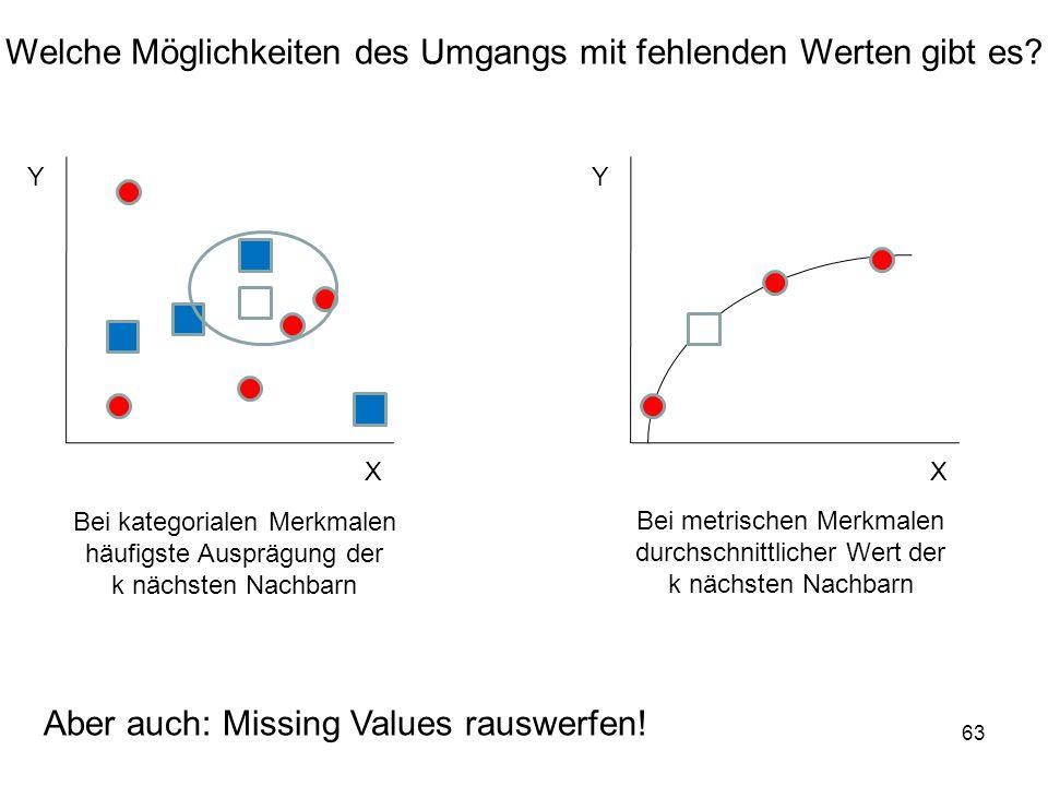 63 Welche Möglichkeiten des Umgangs mit fehlenden Werten gibt es? Y X Y X Bei kategorialen Merkmalen häufigste Ausprägung der k nächsten Nachbarn Bei