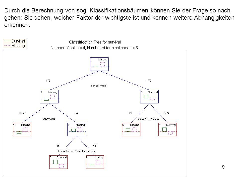 9 Durch die Berechnung von sog. Klassifikationsbäumen können Sie der Frage so nach- gehen: Sie sehen, welcher Faktor der wichtigste ist und können wei