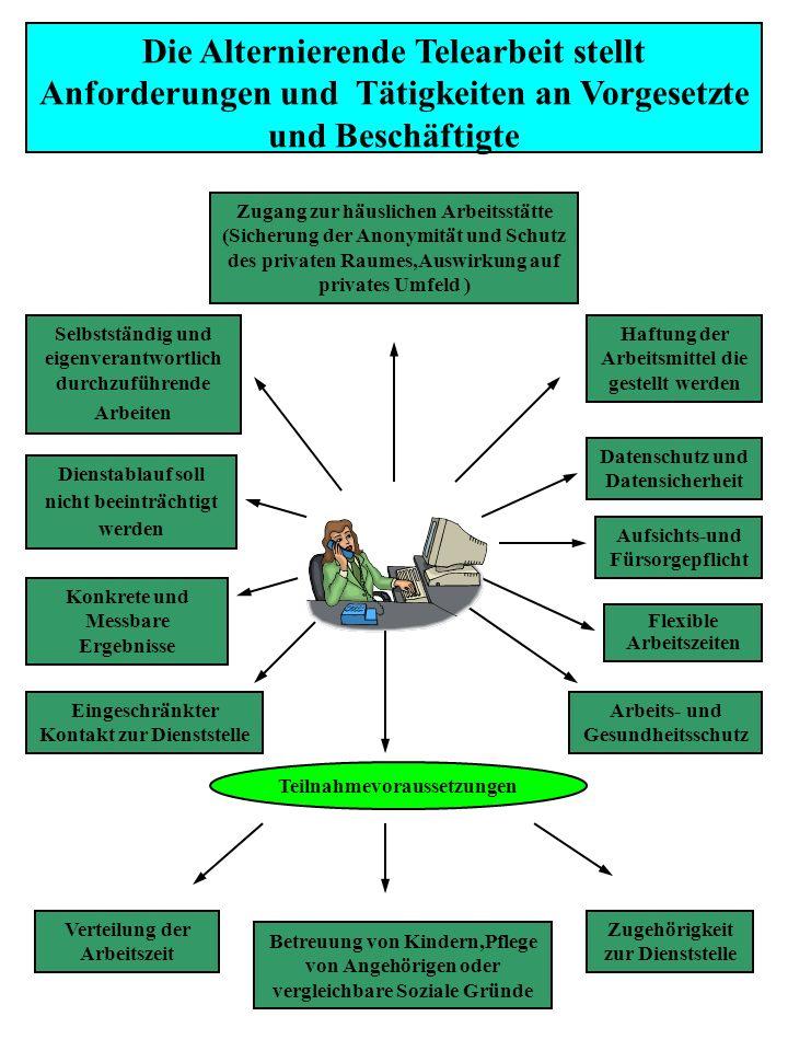 Die Alternierende Telearbeit stellt Anforderungen und Tätigkeiten an Vorgesetzte und Beschäftigte Selbstständig und eigenverantwortlich durchzuführende Arbeiten Konkrete und Messbare Ergebnisse Dienstablauf soll nicht beeinträchtigt werden Eingeschränkter Kontakt zur Dienststelle Datenschutz und Datensicherheit Flexible Arbeitszeiten Arbeits- und Gesundheitsschutz Aufsichts-und Fürsorgepflicht Haftung der Arbeitsmittel die gestellt werden Zugang zur häuslichen Arbeitsstätte (Sicherung der Anonymität und Schutz des privaten Raumes,Auswirkung auf privates Umfeld ) Teilnahmevoraussetzungen Betreuung von Kindern,Pflege von Angehörigen oder vergleichbare Soziale Gründe Verteilung der Arbeitszeit Zugehörigkeit zur Dienststelle