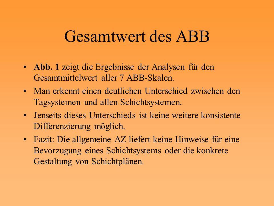 Gesamtwert des ABB Abb. 1 zeigt die Ergebnisse der Analysen für den Gesamtmittelwert aller 7 ABB-Skalen. Man erkennt einen deutlichen Unterschied zwis