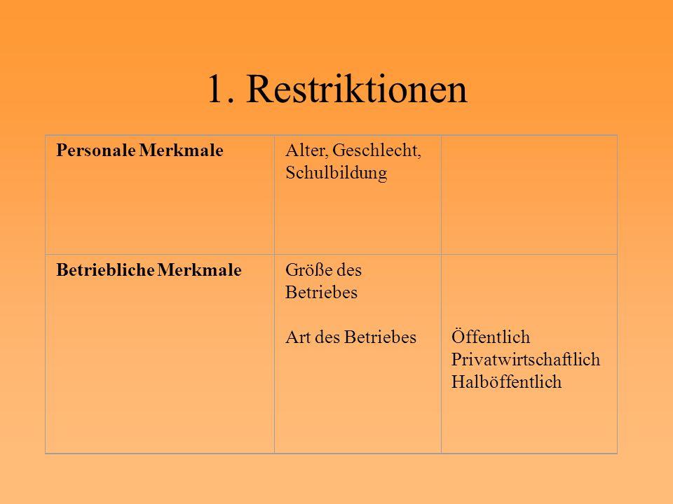 1. Restriktionen Personale MerkmaleAlter, Geschlecht, Schulbildung Betriebliche MerkmaleGröße des Betriebes Art des Betriebes Öffentlich Privatwirtsch