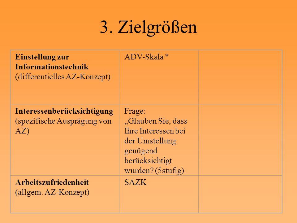 3. Zielgrößen Einstellung zur Informationstechnik (differentielles AZ-Konzept) ADV-Skala * Interessenberücksichtigung (spezifische Ausprägung von AZ)