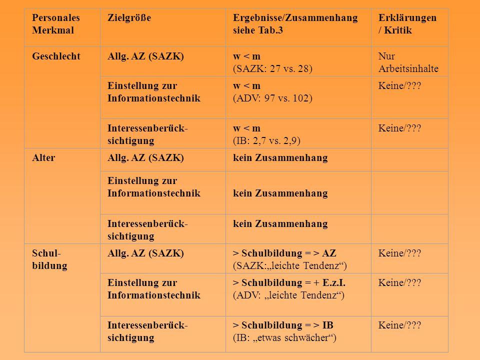 Personales Merkmal ZielgrößeErgebnisse/Zusammenhang siehe Tab.3 Erklärungen / Kritik GeschlechtAllg. AZ (SAZK)w < m (SAZK: 27 vs. 28) Nur Arbeitsinhal