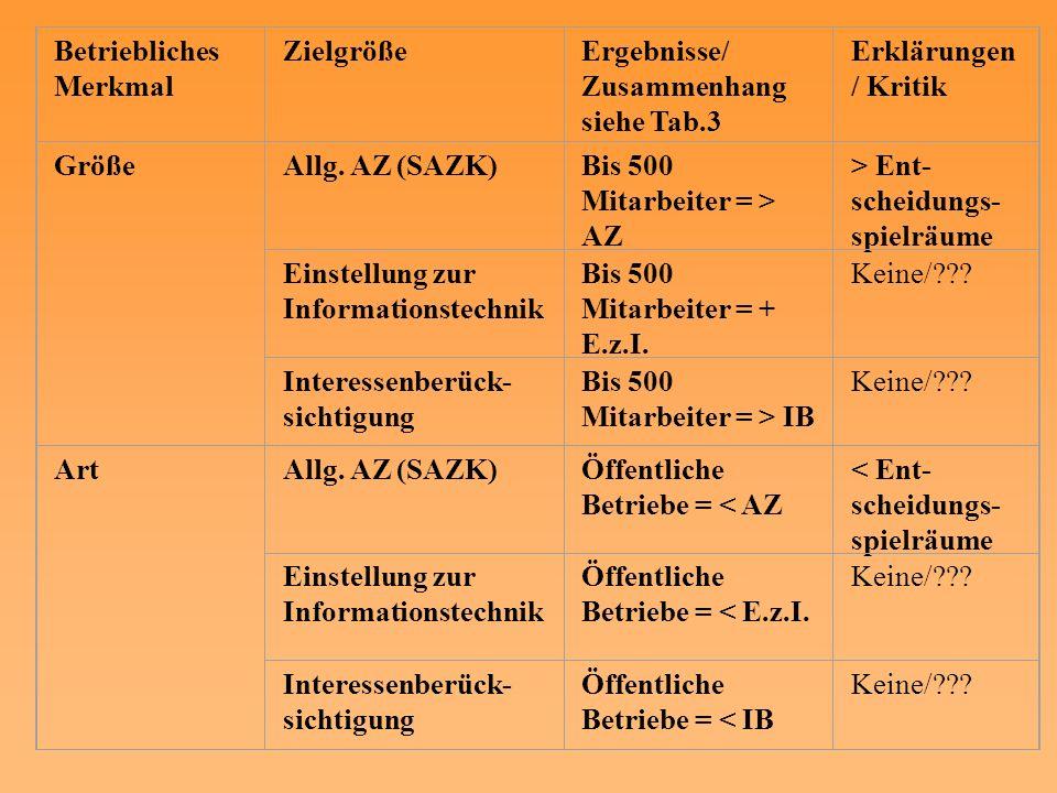 Betriebliches Merkmal ZielgrößeErgebnisse/ Zusammenhang siehe Tab.3 Erklärungen / Kritik GrößeAllg. AZ (SAZK)Bis 500 Mitarbeiter = > AZ > Ent- scheidu