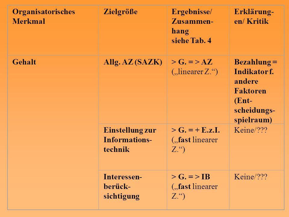 Organisatorisches Merkmal ZielgrößeErgebnisse/ Zusammen- hang siehe Tab. 4 Erklärung- en/ Kritik GehaltAllg. AZ (SAZK)> G. = > AZ (linearer Z.) Bezahl