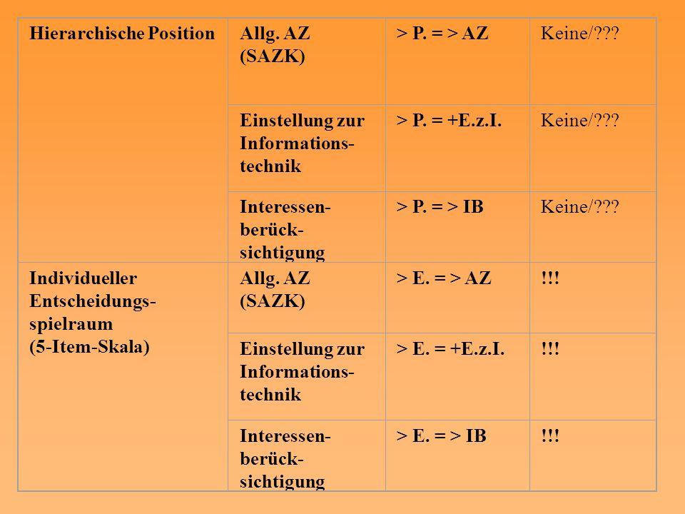 Hierarchische PositionAllg. AZ (SAZK) > P. = > AZKeine/??? Einstellung zur Informations- technik > P. = +E.z.I.Keine/??? Interessen- berück- sichtigun