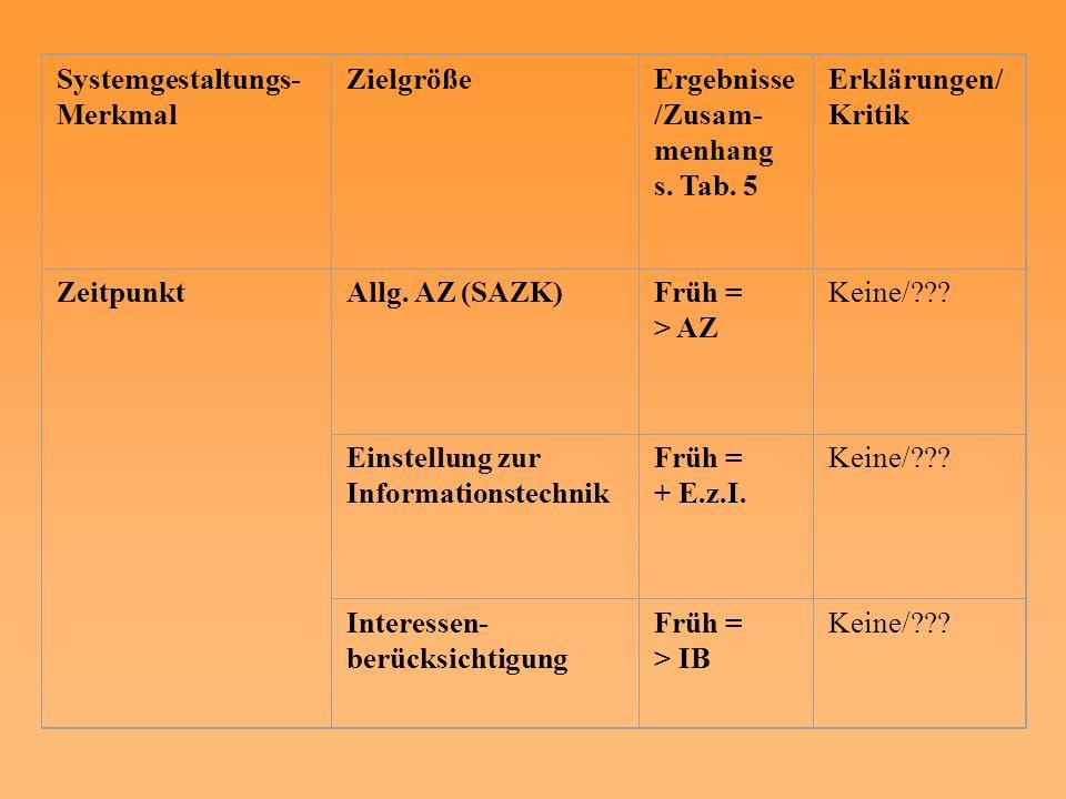 Systemgestaltungs- Merkmal ZielgrößeErgebnisse /Zusam- menhang s. Tab. 5 Erklärungen/ Kritik Zeitpunkt Allg. AZ (SAZK)Früh = > AZ Keine/??? Einstellun