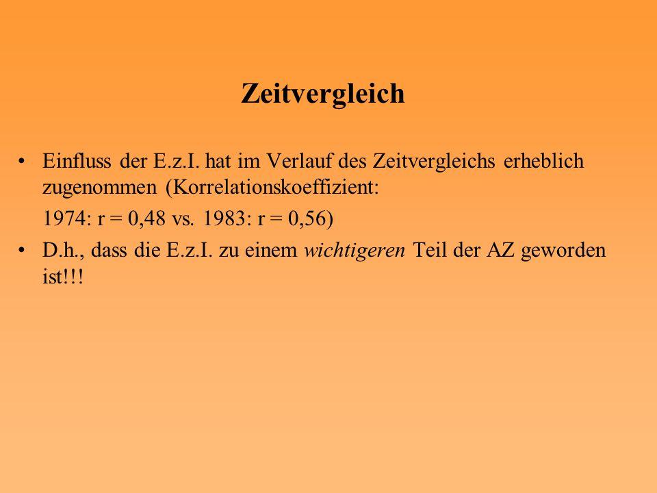 Zeitvergleich Einfluss der E.z.I. hat im Verlauf des Zeitvergleichs erheblich zugenommen (Korrelationskoeffizient: 1974: r = 0,48 vs. 1983: r = 0,56)