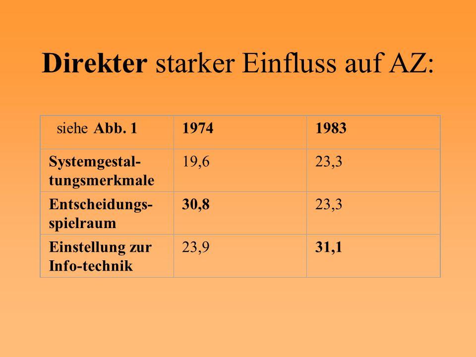 Direkter starker Einfluss auf AZ: siehe Abb. 119741983 Systemgestal- tungsmerkmale 19,623,3 Entscheidungs- spielraum 30,823,3 Einstellung zur Info-tec