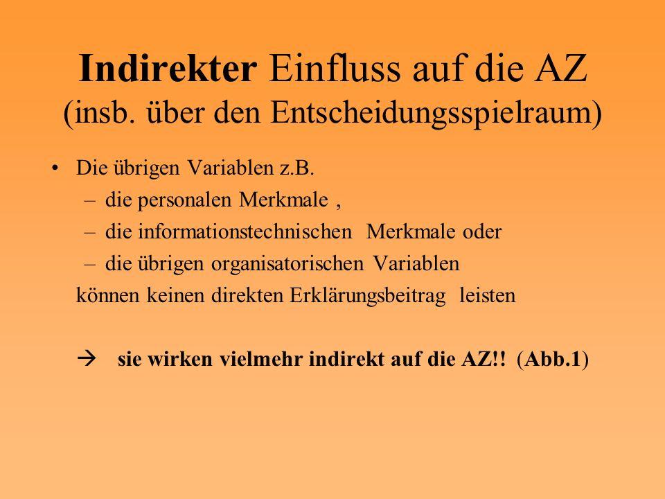 Indirekter Einfluss auf die AZ (insb. über den Entscheidungsspielraum) Die übrigen Variablen z.B. –die personalen Merkmale, –die informationstechnisch