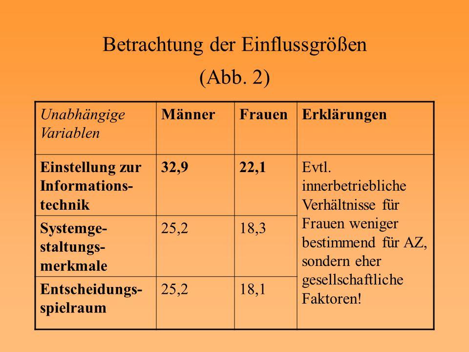 Betrachtung der Einflussgrößen (Abb. 2) Unabhängige Variablen MännerFrauenErklärungen Einstellung zur Informations- technik 32,922,1Evtl. innerbetrieb