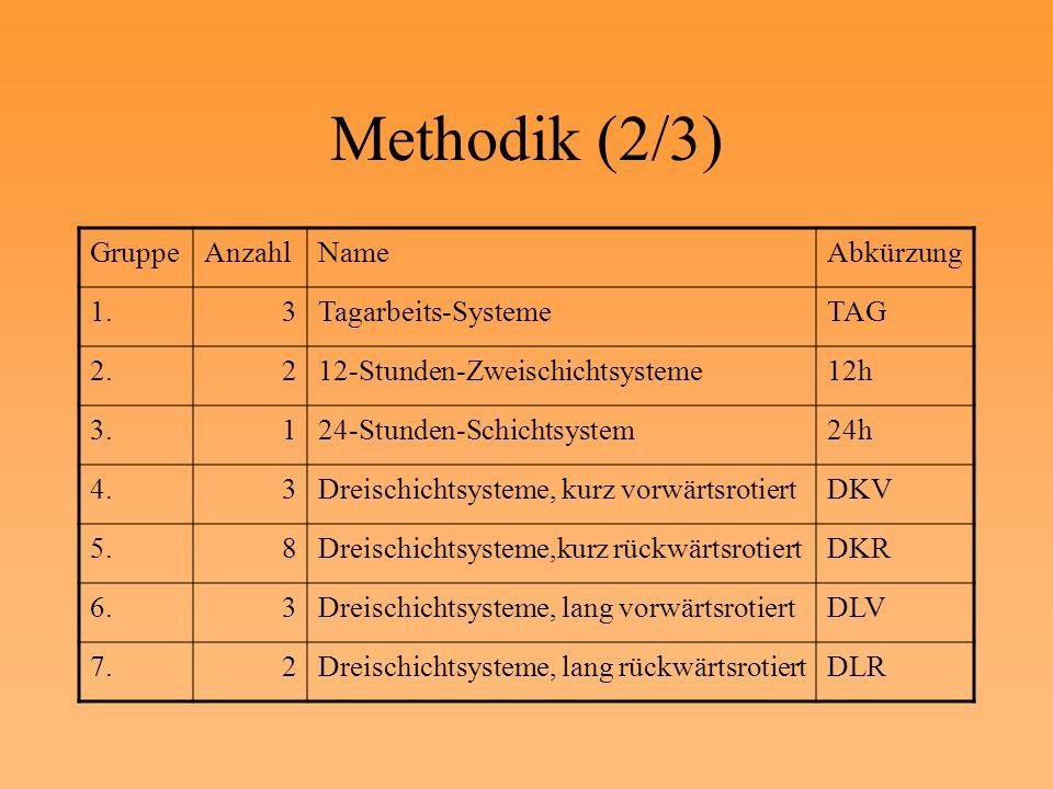 Methodik (2/3) GruppeAnzahlNameAbkürzung 1.3Tagarbeits-SystemeTAG 2.212-Stunden-Zweischichtsysteme12h 3.124-Stunden-Schichtsystem24h 4.3Dreischichtsys