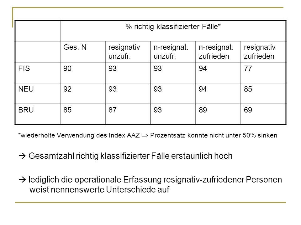 *wiederholte Verwendung des Index AAZ Prozentsatz konnte nicht unter 50% sinken Gesamtzahl richtig klassifizierter Fälle erstaunlich hoch lediglich di