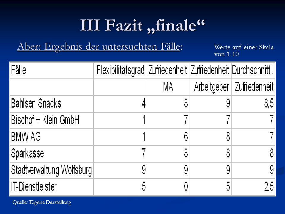 III Fazit finale Aber: Ergebnis der untersuchten Fälle: Quelle: Eigene Darstellung Werte auf einer Skala von 1-10