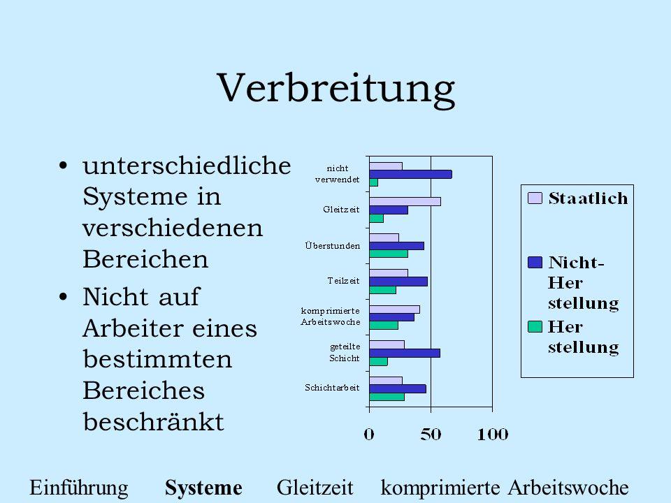 Verbreitung unterschiedliche Systeme in verschiedenen Bereichen Nicht auf Arbeiter eines bestimmten Bereiches beschränkt Einführung Systeme Gleitzeit