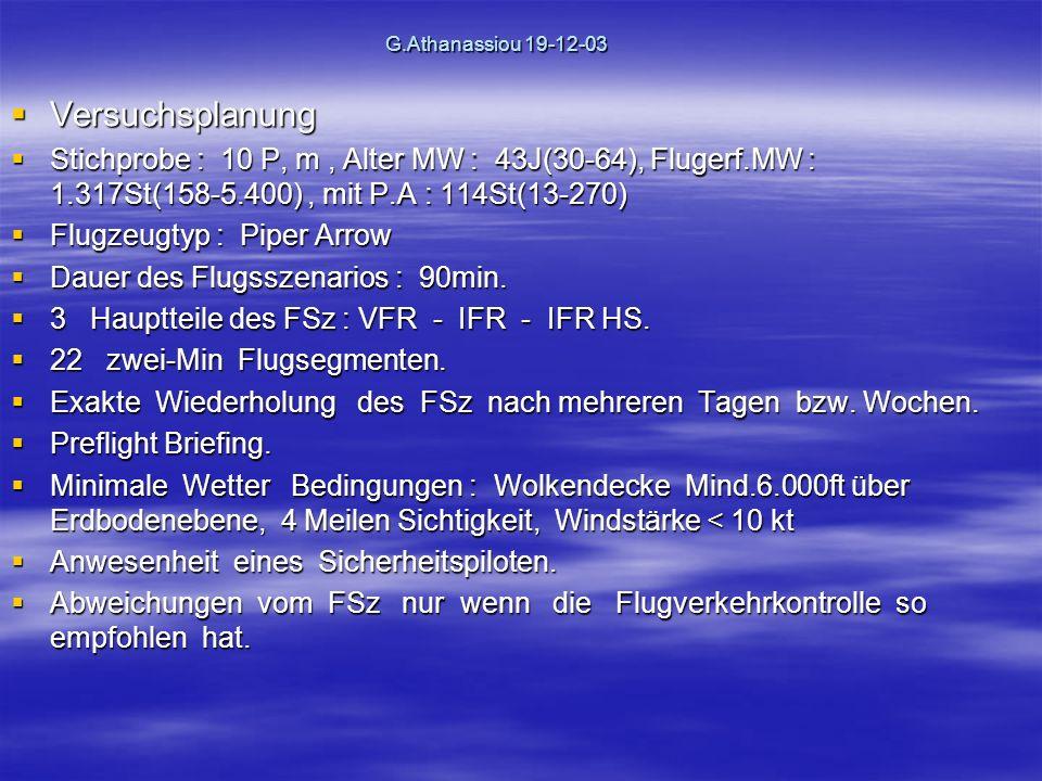 G.Athanassiou 19-12-03 Versuchsplanung Versuchsplanung Stichprobe : 10 P, m, Alter MW : 43J(30-64), Flugerf.MW : 1.317St(158-5.400), mit P.A : 114St(13-270) Stichprobe : 10 P, m, Alter MW : 43J(30-64), Flugerf.MW : 1.317St(158-5.400), mit P.A : 114St(13-270) Flugzeugtyp : Piper Arrow Flugzeugtyp : Piper Arrow Dauer des Flugsszenarios : 90min.