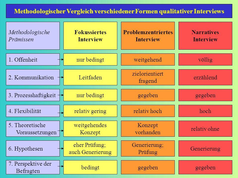 Methodologische Prämissen Fokussiertes Interview Problemzentriertes Interview Narratives Interview 1. Offenheitnur bedingtweitgehendvöllig 2. Kommunik