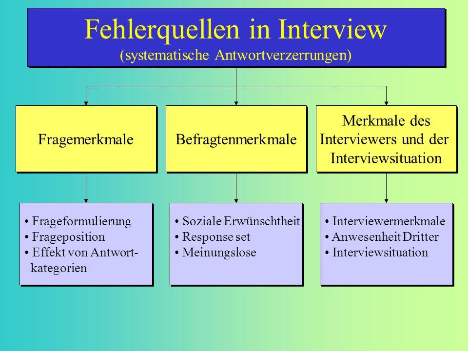 Fragemerkmale Befragtenmerkmale Merkmale des Interviewers und der Interviewsituation Merkmale des Interviewers und der Interviewsituation Frageformuli