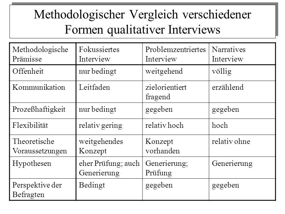 Methodologischer Vergleich verschiedener Formen qualitativer Interviews Methodologische Prämisse Fokussiertes Interview Problemzentriertes Interview N