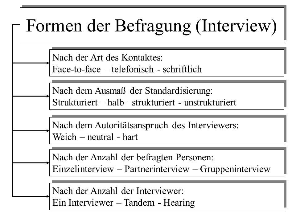 Formen der Befragung (Interview) Nach der Art des Kontaktes: Face-to-face – telefonisch - schriftlich Nach der Art des Kontaktes: Face-to-face – telef