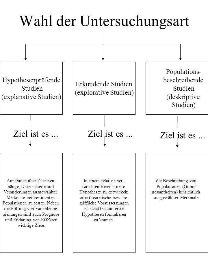Wahl der Untersuchungsart Hypothesenprüfende Studien (explanative Studien) Erkundende Studien (explorative Studien) Populations- beschreibende Studien