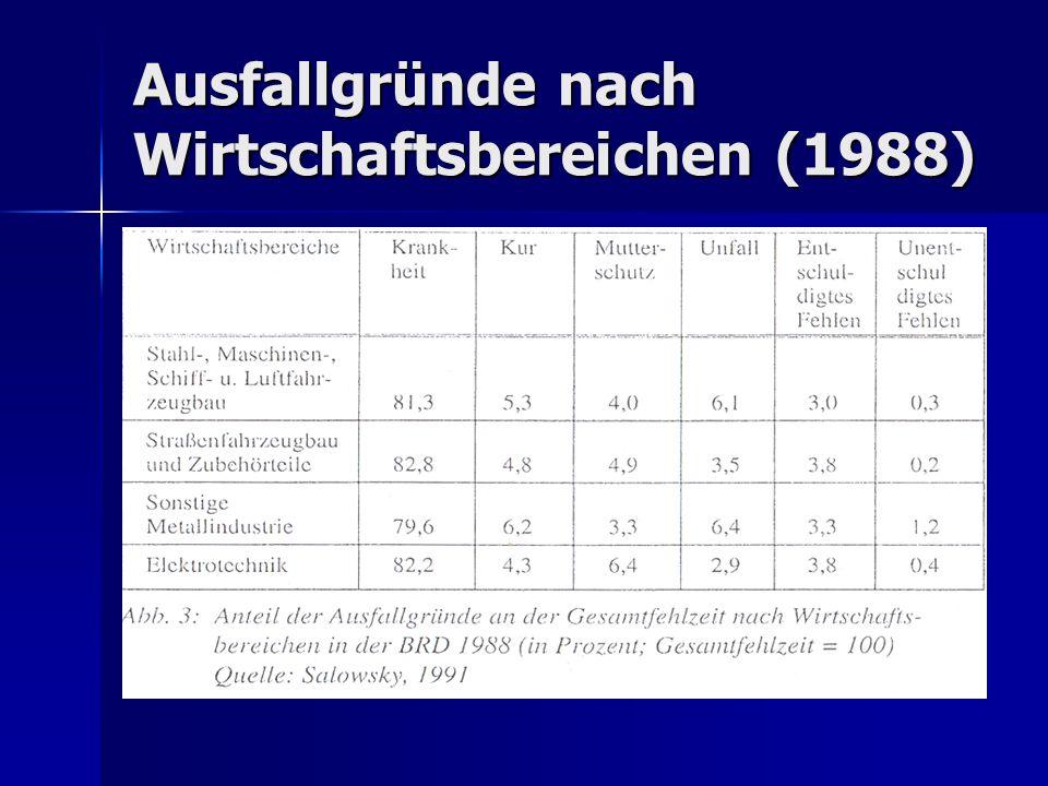 Ausfallgründe nach Wirtschaftsbereichen (1988)