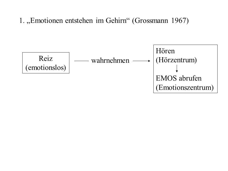 1. Emotionen entstehen im Gehirn (Grossmann 1967) Reiz (emotionslos) Hören (Hörzentrum) EMOS abrufen (Emotionszentrum) wahrnehmen