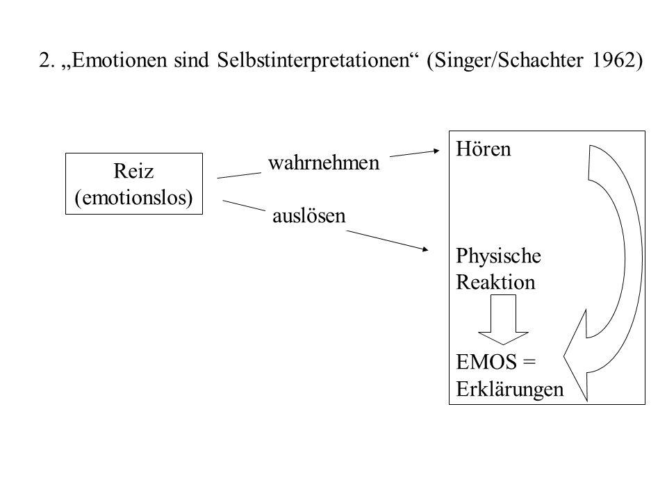2. Emotionen sind Selbstinterpretationen (Singer/Schachter 1962) Reiz (emotionslos) Hören Physische Reaktion EMOS = Erklärungen wahrnehmen auslösen