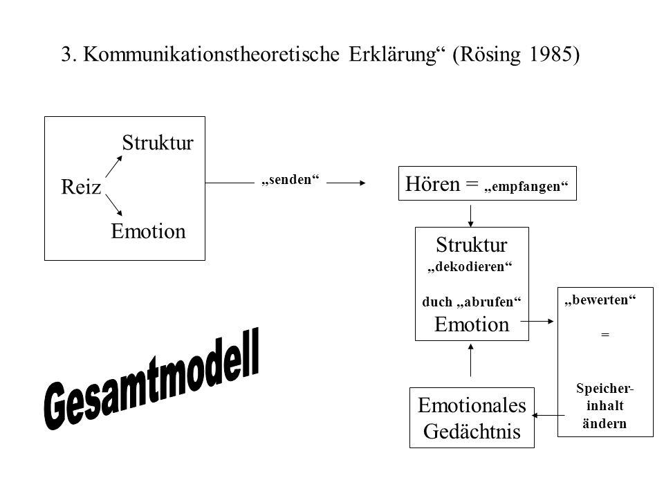3. Kommunikationstheoretische Erklärung (Rösing 1985) Reiz Struktur Emotion senden Hören = empfangen Struktur dekodieren duch abrufen Emotion Emotiona
