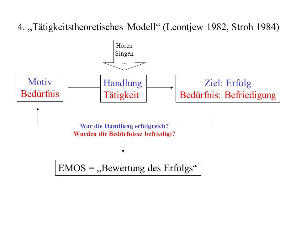 4. Tätigkeitstheoretisches Modell (Leontjew 1982, Stroh 1984) Motiv Bedürfnis Ziel: Erfolg Bedürfnis: Befriedigung War die Handlung erfolgreich? Wurde