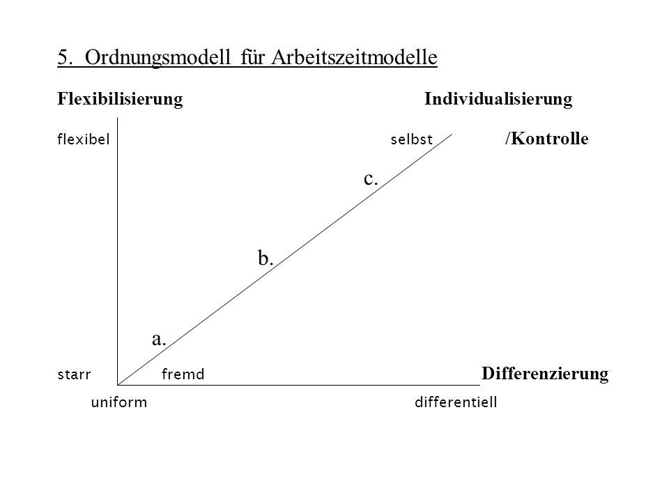 5. Ordnungsmodell für Arbeitszeitmodelle Flexibilisierung Individualisierung flexibel selbst /Kontrolle c. b. a. starr fremd Differenzierung uniform d