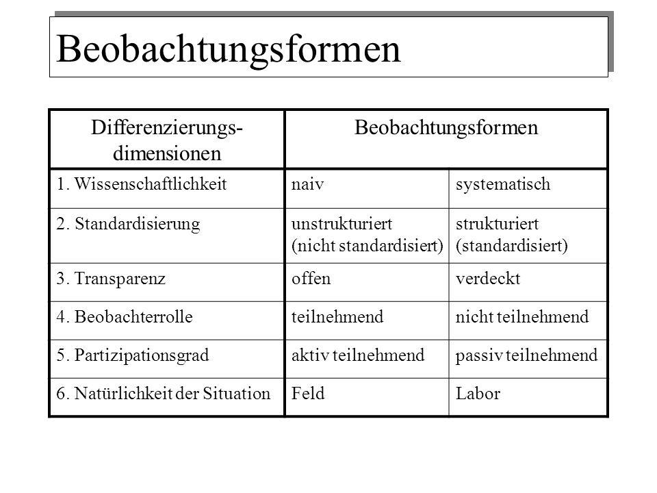 Beobachtungsformen Differenzierungs- dimensionen Beobachtungsformen 1. Wissenschaftlichkeitnaivsystematisch 2. Standardisierungunstrukturiert (nicht s