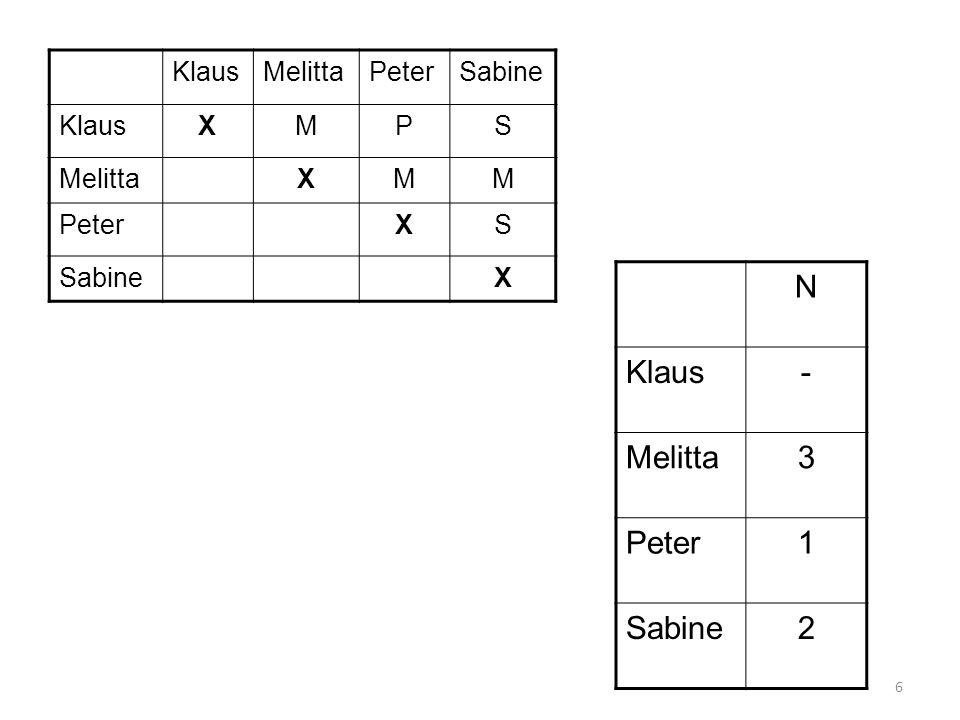 6 KlausMelittaPeterSabine KlausXMPS MelittaXMM PeterXS SabineX N Klaus- Melitta3 Peter1 Sabine2