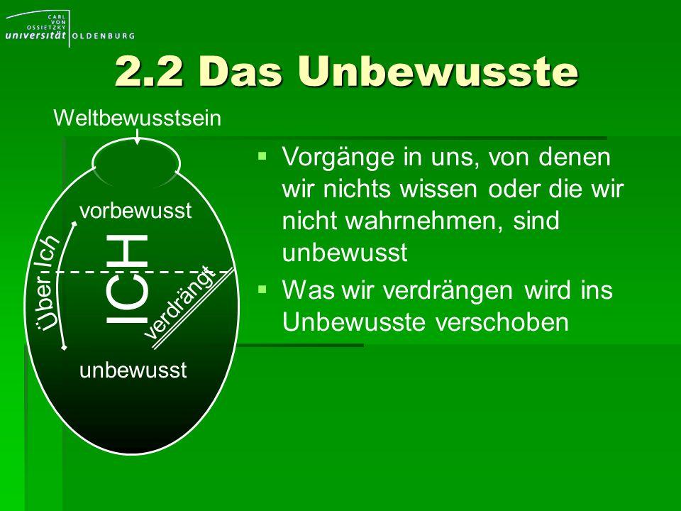 2.2 Das Unbewusste unbewusst ICH Vorgänge in uns, von denen wir nichts wissen oder die wir nicht wahrnehmen, sind unbewusst Was wir verdrängen wird in