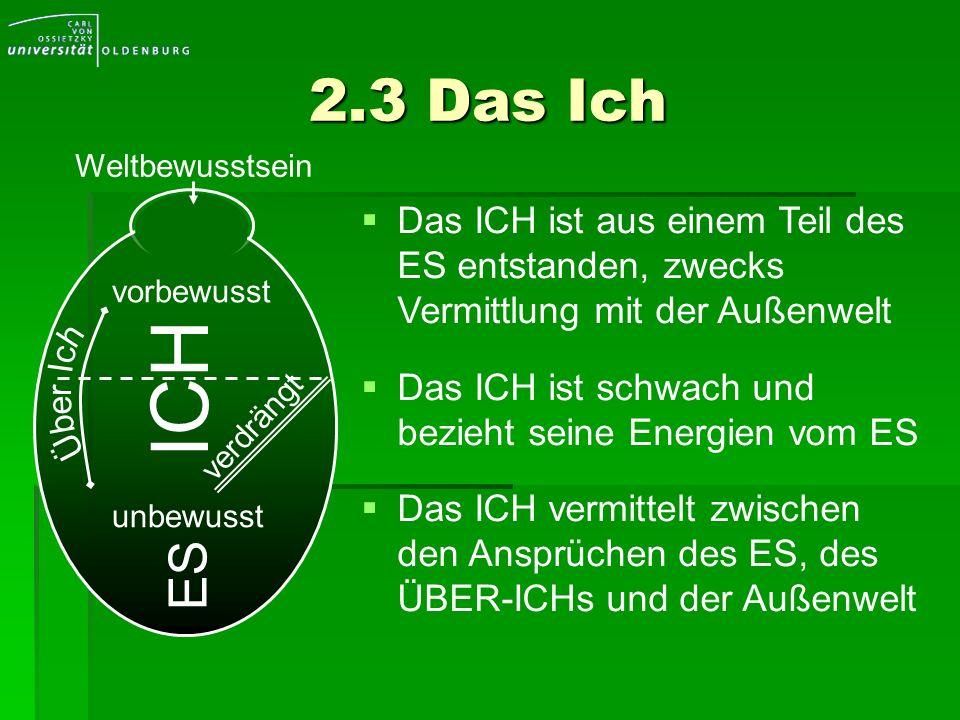 2.3 Das Ich vorbewusst unbewusst ICH ES verdrängt Das ICH ist aus einem Teil des ES entstanden, zwecks Vermittlung mit der Außenwelt Das ICH ist schwa