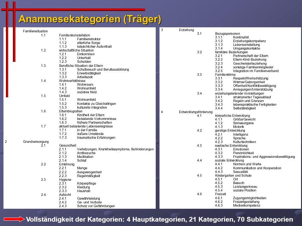 Anamnesekategorien (Träger) Vollständigkeit der Kategorien: 4 Hauptkategorien, 21 Kategorien, 70 Subkategorien
