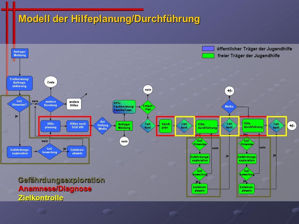 öffentlicher Träger der Jugendhilfe freier Träger der Jugendhilfe Modell der Hilfeplanung/Durchführung Gefährdungsexploration Anamnese/Diagnose Zielko