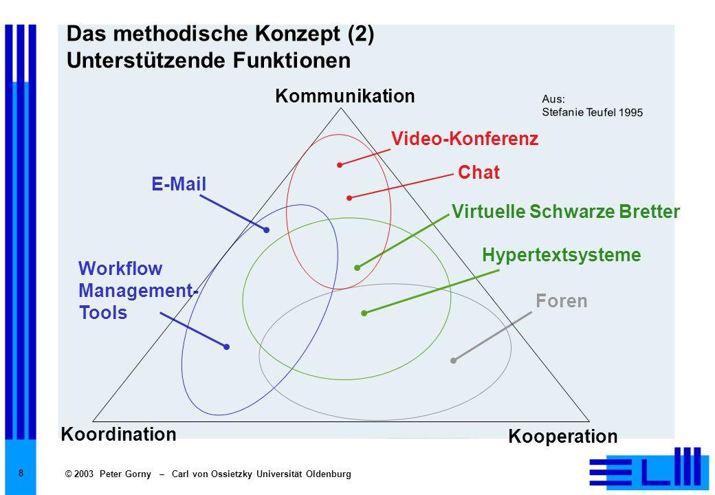 © 2003 Peter Gorny – Carl von Ossietzky Universität Oldenburg 8 Das methodische Konzept (2) Unterstützende Funktionen Foren E-Mail Workflow Management