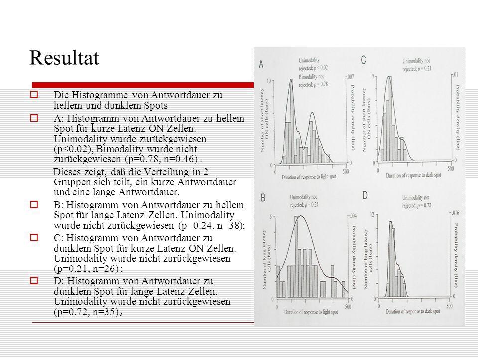 Resultat Die Histogramme von Antwortdauer zu hellem und dunklem Spots A: Histogramm von Antwortdauer zu hellem Spot für kurze Latenz ON Zellen. Unimod