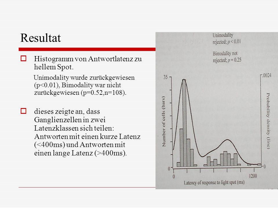 Histogramm von Antwortlatenz zu hellem Spot. Unimodality wurde zurückgewiesen (p<0.01), Bimodality war nicht zurückgewiesen (p=0.52,n=108). dieses zei